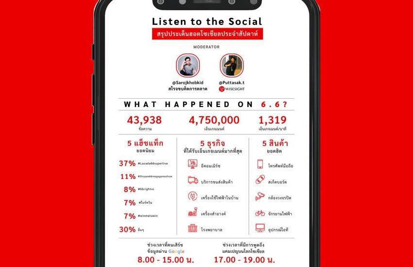 สรุปภาพรวมแคมเปญ 6.6 จากรายการ 'Listen to the Social : สรุปประเด็นฮอตโซเชียลประจำสัปดาห์'